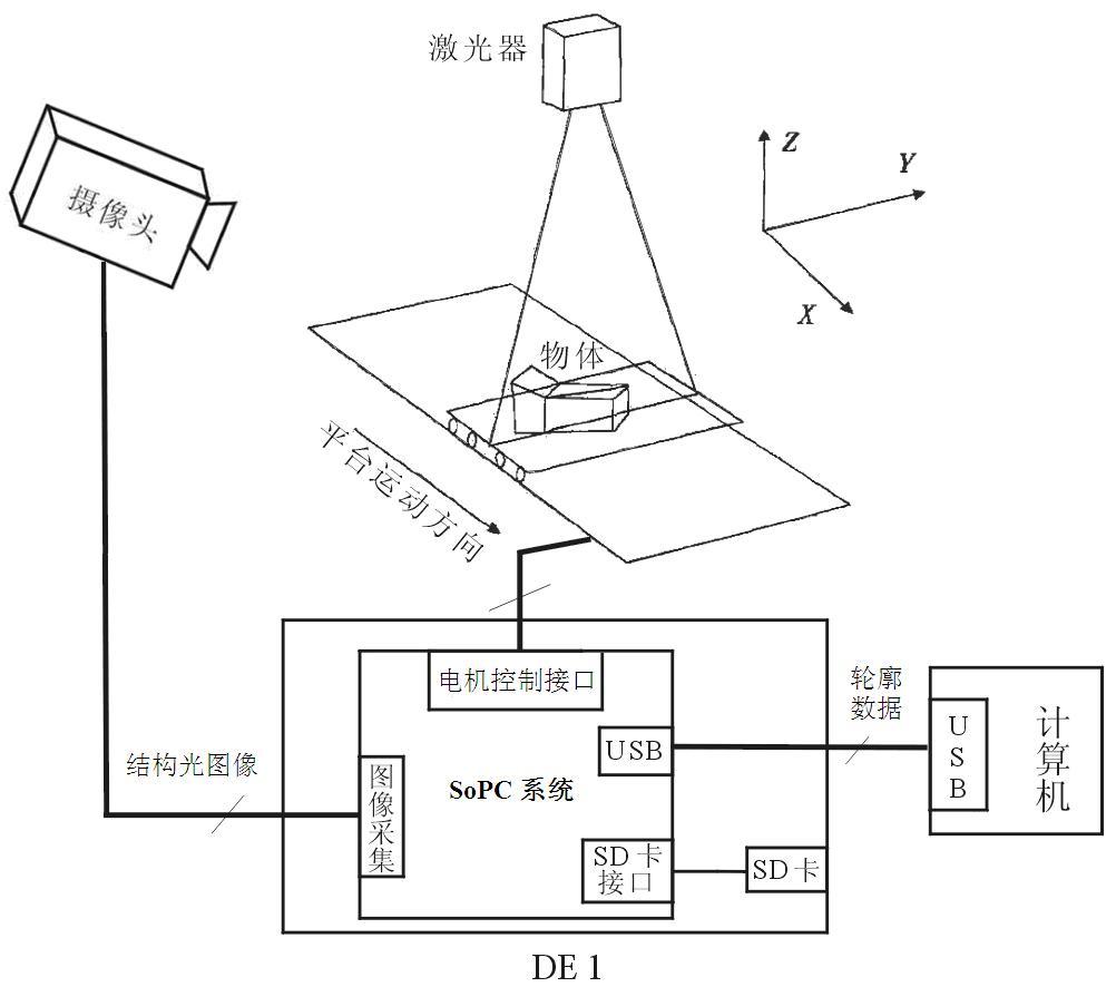 1,系统结构   图1 结构光三维测量系统框图