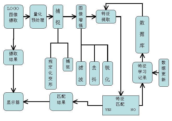 通过设计控制模块,减少了硬件电路的复杂性