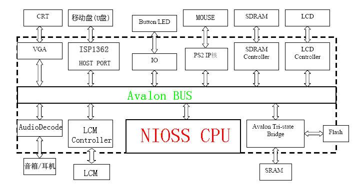 I、视频解码器是系统的核心。如图5.5.1所示,视频解码器由熵解码器、反量化、反离散余弦变换、运动补偿模块和视频帧缓存5个模块组成。  图5.5.1H.264视频解码模块的结构 解码时,首先对输入码流进行熵解码,然后根据帧的头信息判断帧的类型。对于每个宏块,熵解码后首先经过IQ,再经过IDCT变换得到空间域的值。对于参考帧(R-Frame),由于不需要进行运动补偿,变换后的结果直接输出,同时还要将它存储在视频帧缓存中,留给后面的预测帧(P-Frame)做运动补偿。对于预测帧,先通过熵解码得到运动向量,根据