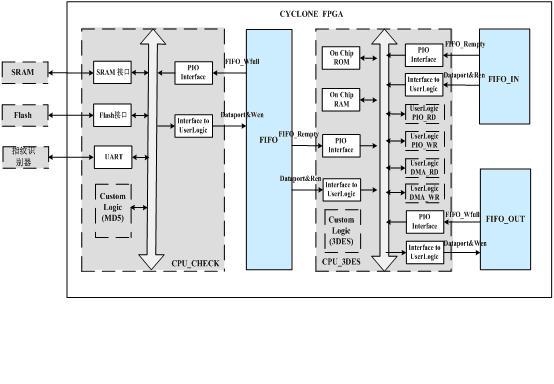 基于指纹识别的加密硬盘适配器系统结构
