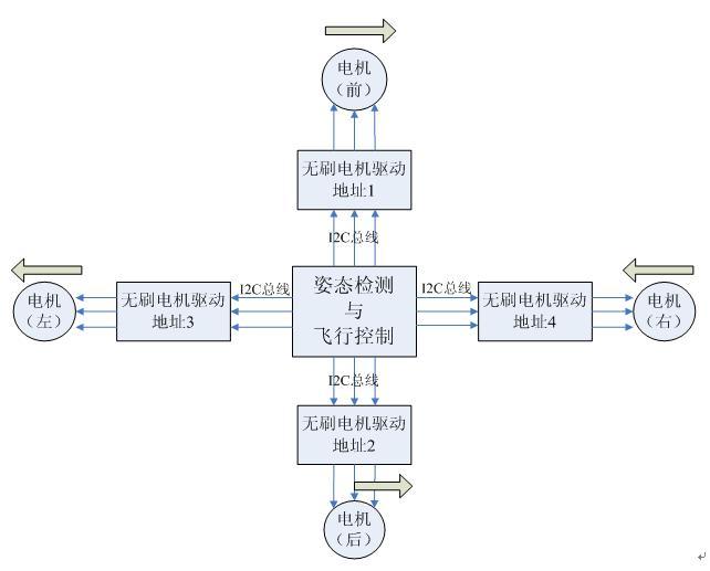 图2.1 系统总体结构图
