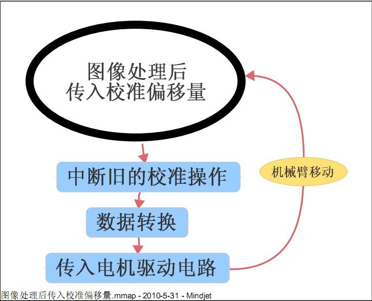 cmos集成电路工艺过程流程图