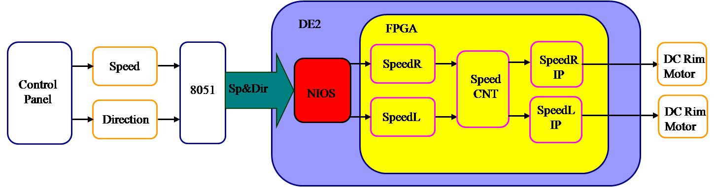 圖4-1: 站立式電動輪椅控制平台軟硬體架構圖  圖4-2: 站立式電動輪椅運動控制晶片內部電路方塊圖 2. 程式控制流程 下圖4-3為本作品實際所使用的程式流程圖,分為主程式以及中斷副程式,在主程式中包括中斷程式初始化、載具速度控制IP參數設定以及初始位置設定,初始化和FPGA設定完成後開始接收Microcontroller所傳送的生理參數訊號。在中斷副程式部份包括速度軌跡計算、接收控制面板訊號與傳送站立式電動輪椅運動控制平台速度控制IP之資料。  圖4-3: 程式流程圖 3.
